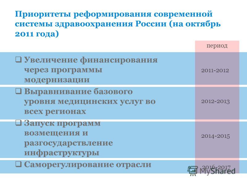 Приоритеты реформирования современной системы здравоохранения России (на октябрь 2011 года) Увеличение финансирования через программы модернизации Выравнивание базового уровня медицинских услуг во всех регионах Запуск программ возмещения и разгосудар