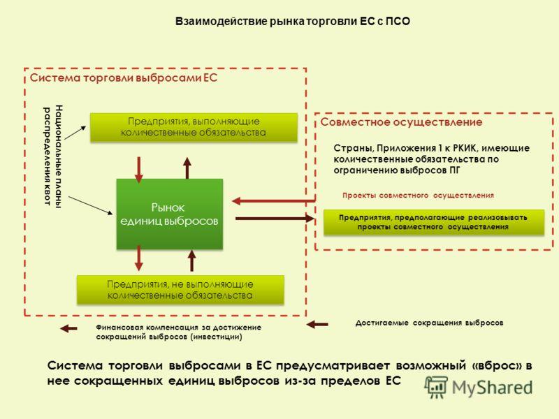 Совместное осуществление Система торговли выбросами ЕС Национальные планы распределения квот Предприятия, выполняющие количественные обязательства Рынок единиц выбросов Рынок единиц выбросов Предприятия, не выполняющие количественные обязательства Пр