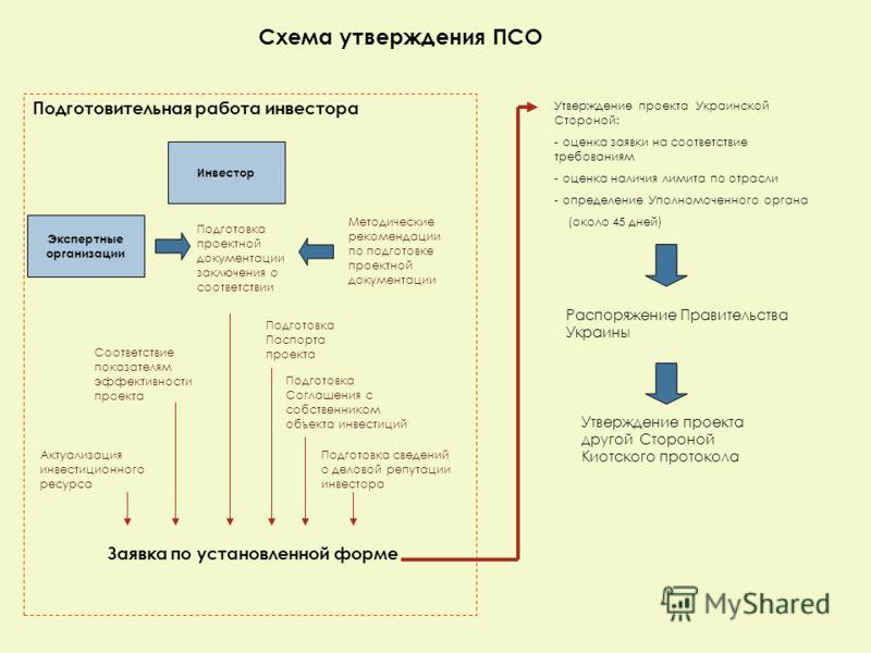 Подготовительная работа инвестора Схема утверждения ПСО Инвестор Утверждение проекта Украинской Стороной: - оценка заявки на соответствие требованиям - оценка наличия лимита по отрасли - определение Уполномоченного органа (около 45 дней) Утверждение