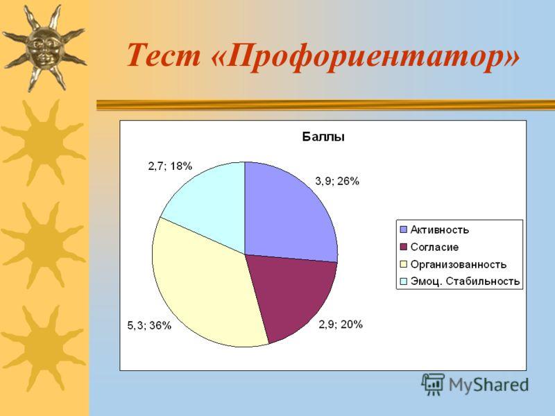 Тест «Профориентатор»