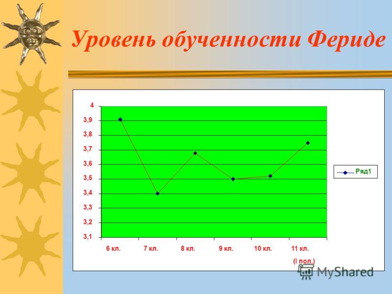 Уровень обученности Фериде 3,1 3,2 3,3 3,4 3,5 3,6 3,7 3,8 3,9 4 6 кл.7 кл.8 кл.9 кл.10 кл.11 кл. (l пол.) Ряд1