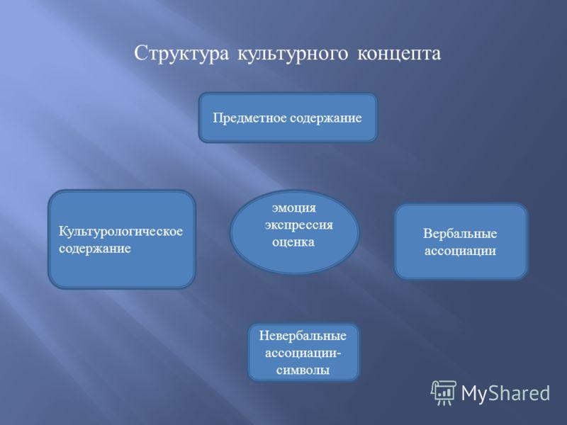 Структура культурного концепта Культурологическое содержание Предметное содержание эмоция экспрессия оценка Вербальные ассоциации Невербальные ассоциации- символы
