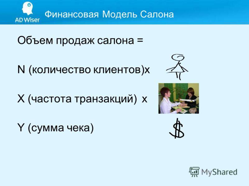 Финансовая Модель Салона Объем продаж салона = N (количество клиентов)х X (частота транзакций) х Y (сумма чека)
