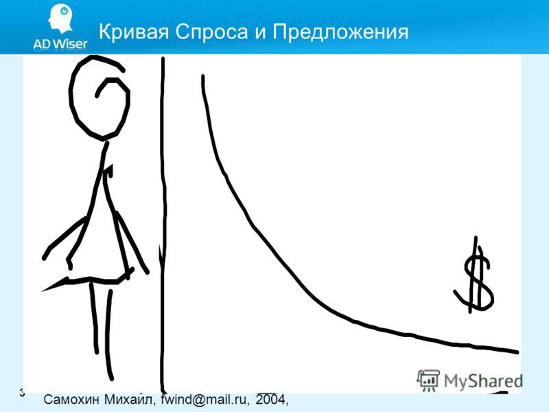 3 Кривая Спроса и Предложения Самохин Михаил, fwind@mail.ru, 2004,