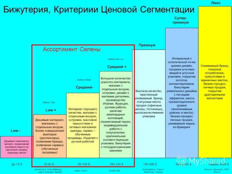 Бижутерия, Критериии Ценовой Сегментации Ассортимент Селены