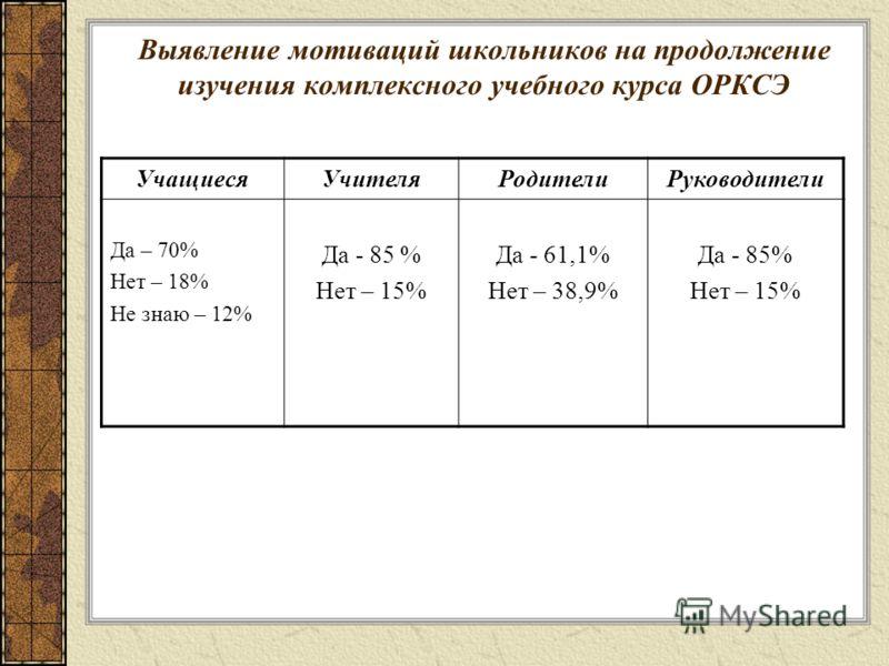 Выявление мотиваций школьников на продолжение изучения комплексного учебного курса ОРКСЭ УчащиесяУчителяРодителиРуководители Да – 70% Нет – 18% Не знаю – 12% Да - 85 % Нет – 15% Да - 61,1% Нет – 38,9% Да - 85% Нет – 15%