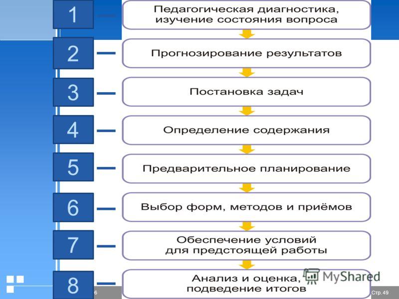 Стр. 4920.01.2006 Презентация 1 2 3 5 6 7 8 4