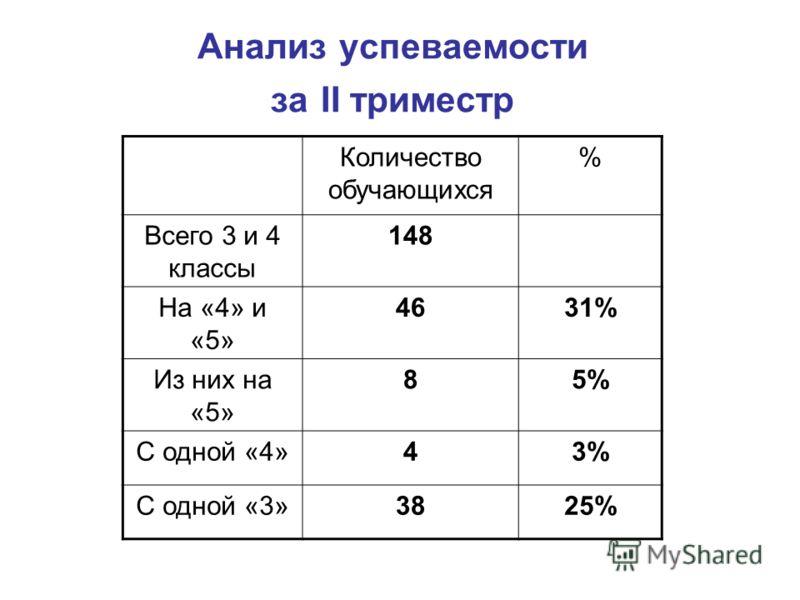 Анализ успеваемости за II триместр Количество обучающихся % Всего 3 и 4 классы 148 На «4» и «5» 4631% Из них на «5» 85% С одной «4»43% С одной «3»3825%