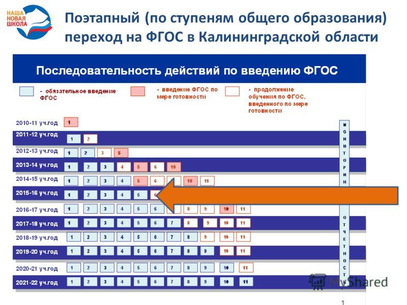 Поэтапный (по ступеням общего образования) переход на ФГОС в Калининградской области