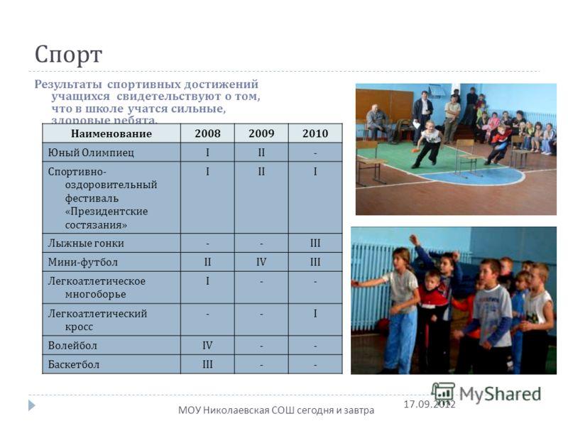 Спорт Результаты спортивных достижений учащихся свидетельствуют о том, что в школе учатся сильные, здоровые ребята. Наименование200820092010 Юный ОлимпиецIII- Спортивно- оздоровительный фестиваль «Президентские состязания» IIII Лыжные гонки--III Мини