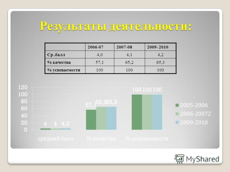 Результаты деятельности: 2006-072007-082009- 2010 Ср.балл4,04,14,2 % качества57,165,265,3 % успеваемости100
