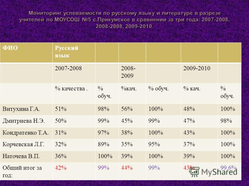 « Интеллект » 10 из 10 (2007-2008) « Русский медвежонок » ------- 3 уч.(2008-2009) 1(1 место, район )-2009-2010 Пермский чемпионат -2009-2010 ----- -------- 1 место -3 уч., 2 место -2 уч., 3 место -1 уч.-2009-2010