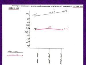 ФИОЛитература 2007-20082008- 2009 2009- 2010 % качества.% обуч.% кач.% обуч.% кач.% обуч. Витухина Г. А.60%99%65%100%67%100% Дмитриева Н. Э.72%98%62%99%53%100% Кондратенко Т. А.61%97%53%100%66%100% Корчевская Л. Г.44%100%40%95%46%100% Наточева В. П.5