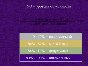 Критерии учебных достижений УКО – уровень качества обучения < 35%-низкий 36% - 64%-средний 65% - 100%-высокий