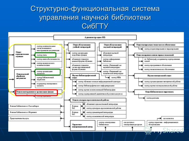 Структурно-функциональная система управления научной библиотеки СибГТУ