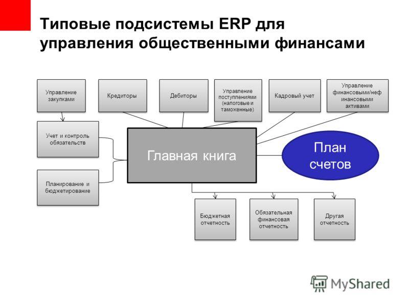 Типовые подсистемы ERP для управления общественными финансами Управление закупками Кредиторы Дебиторы Управление поступлениями (налоговые и таможенные) Кадровый учет Управление финансовыми/неф инансовыми активами Учет и контроль обязательств Планиров