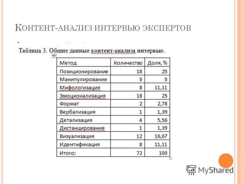 К ОНТЕНТ - АНАЛИЗ ИНТЕРВЬЮ ЭКСПЕРТОВ