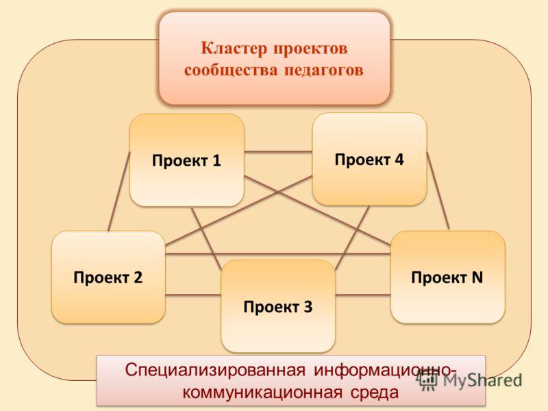 Проект 1 Специализированная информационно- коммуникационная среда Проект 2 Проект 3 Проект 4 Кластер проектов сообщества педагогов Проект N