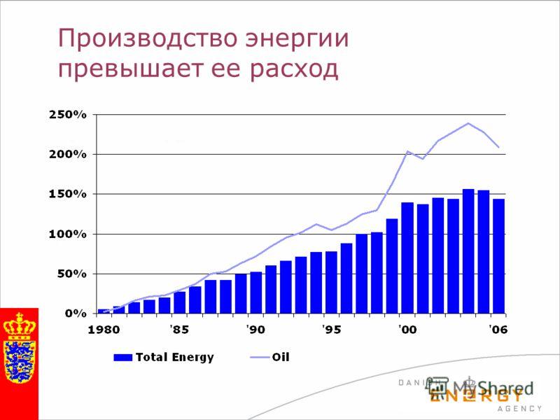 Производство энергии превышает ее расход