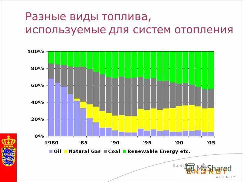 Разные виды топлива, используемые для систем отопления