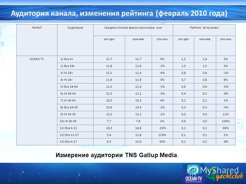 Аудитория канала, изменения рейтинга (февраль 2010 года) КАНАЛАудиторияСреднесуточное время просмотра, минРейтинг, (в тысячах) окт-декноя-янвотн.измокт-декноя-янвотн.изм OCEAN TV 1) Все 4+11,7 0%1,51,65% 2) Все 18+11,811,6-2%1,5 3% 3) М 18+12,111,4-6