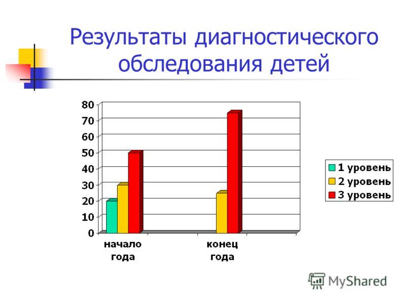 Результаты диагностического обследования детей