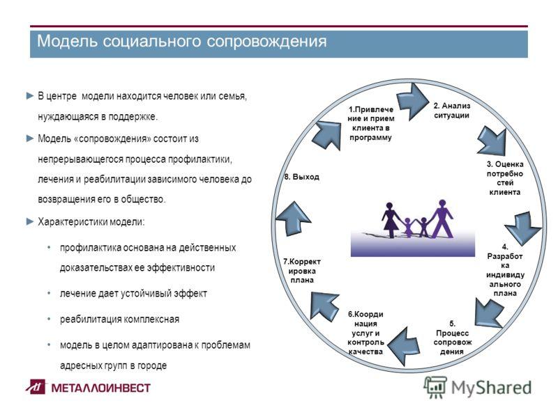 Информационные ресурсы Холдинга Модель социального сопровождения 3. Оценка потребно стей клиента 8. Выход 1.Привлече ние и прием клиента в программу 2. Анализ ситуации 4. Разработ ка индивиду ального плана 5. Процесс сопровож дения 6.Коорди нация усл
