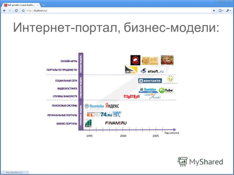 Интернет-портал, бизнес-модели: