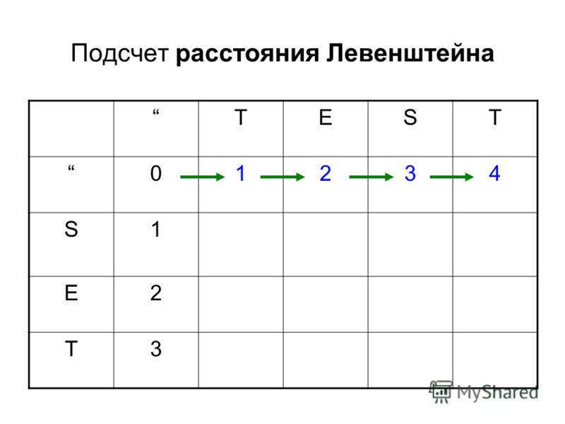 Подсчет расстояния Левенштейна TEST 01234 S1 E2 T3