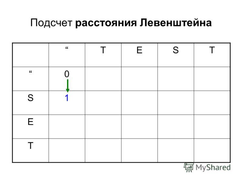 TEST 0 S1 E T Подсчет расстояния Левенштейна