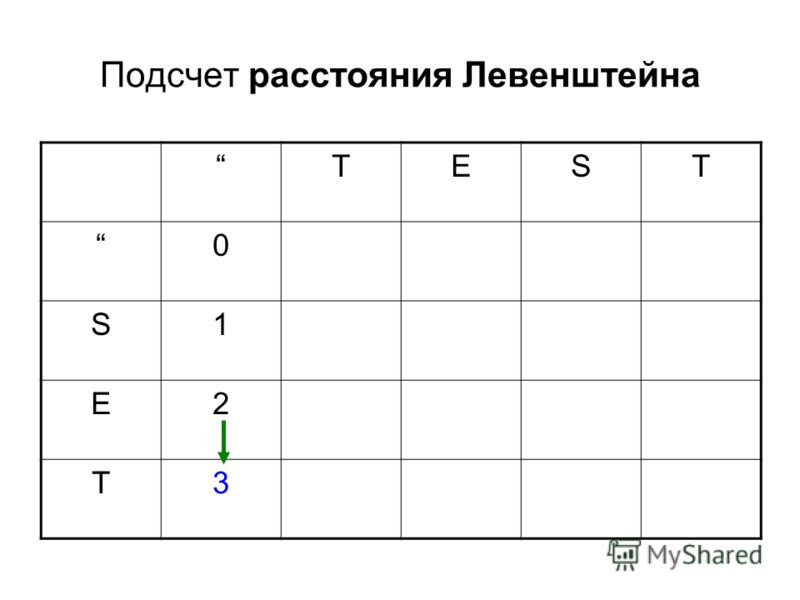 Подсчет расстояния Левенштейна TEST 0 S1 E2 T3