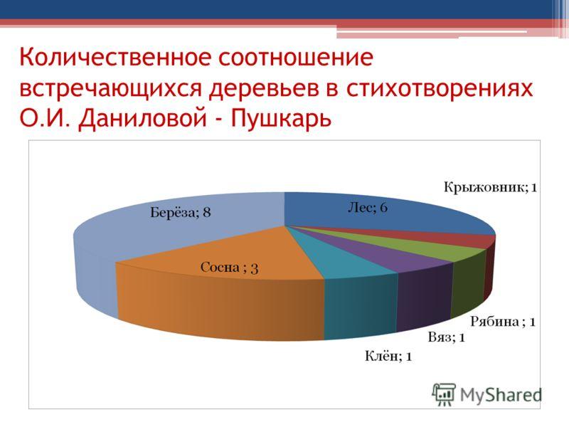 Количественное соотношение встречающихся деревьев в стихотворениях О.И. Даниловой - Пушкарь