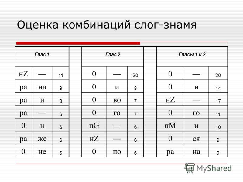 Оценка комбинаций слог-знамя Глас 1 Глас 2 Гласы 1 и 2 нZ 11 0 20 0 20 рaна 9 0и 8 0и 14 рaи 8 0во 7 нZ 17 рa 6 0го 7 0 11 0и 6 пG 6 пMи 10 рaже 6 нZ 6 0ся 9 0не 6 0по 6 рaна 9