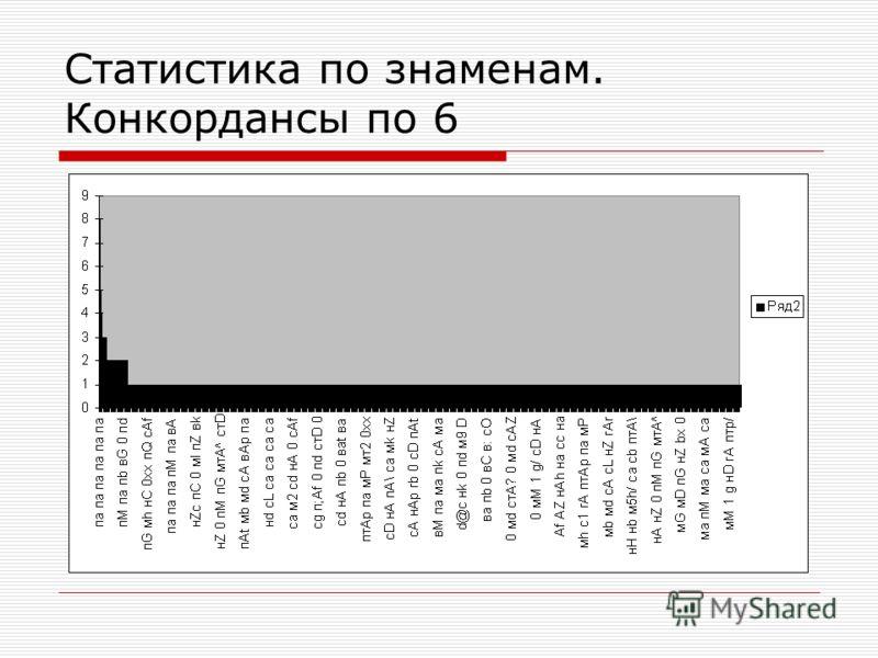 Статистика по знаменам. Конкордансы по 6