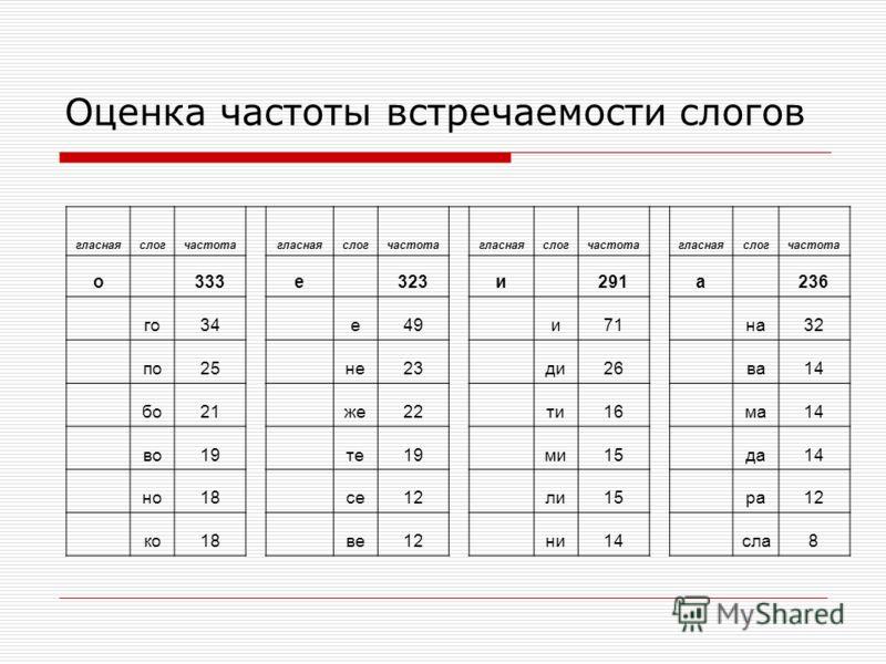 Оценка частоты встречаемости слогов гласнаяслогчастота гласнаяслогчастота гласнаяслогчастота гласнаяслогчастота о 333 е 323 и 291 а 236 го34 е49 и71 на32 по25 не23 ди26 ва14 бо21 же22 ти16 ма14 во19 те19 ми15 да14 но18 се12 ли15 ра12 ко18 ве12 ни14 с
