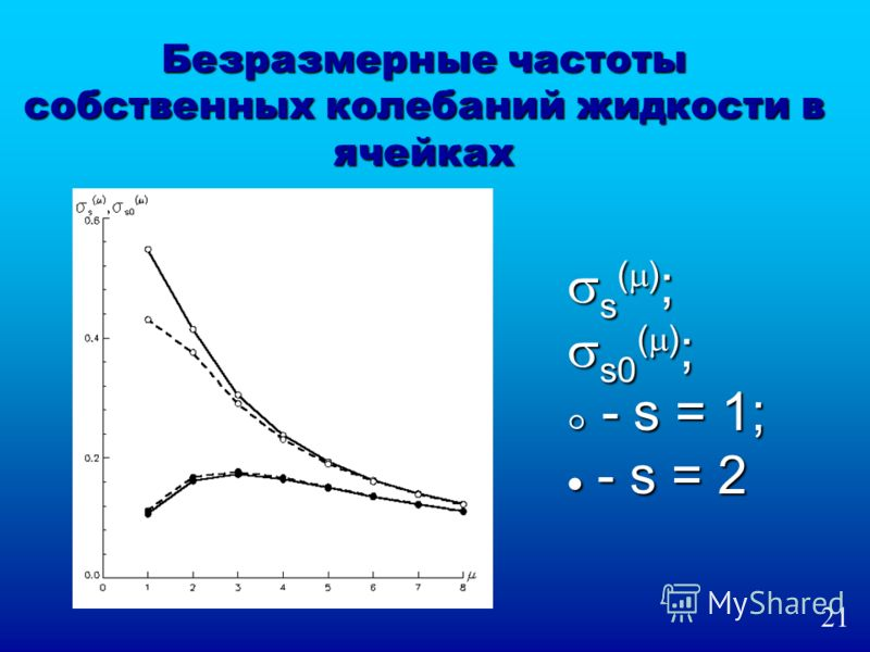 Безразмерные частоты собственных колебаний жидкости в ячейках s ( ) ; s0 ( ) ; s ( ) ; s0 ( ) ; - s = 1; - s = 1; - s = 2 - s = 2 21