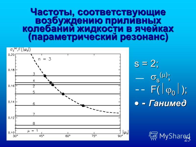 Частоты, соответствующие возбуждению приливных колебаний жидкости в ячейках (параметрический резонанс) s = 2; s ( ) ; s ( ) ; F( 0 ); F( 0 ); - Ганимед - Ганимед 25