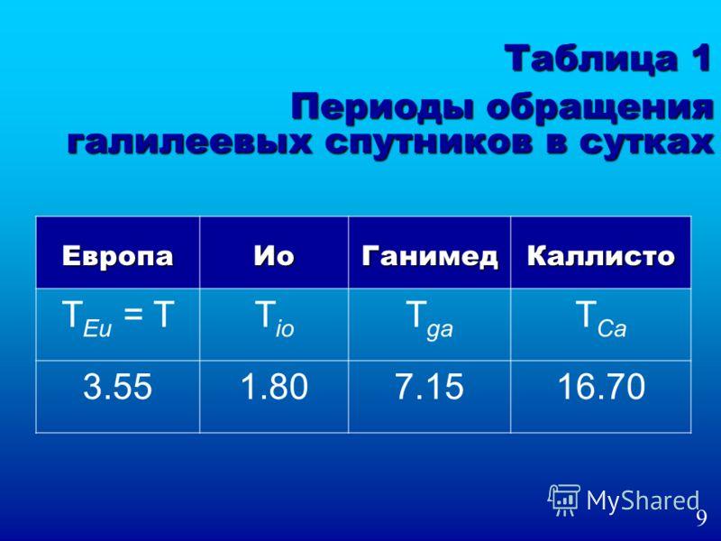 Таблица 1 Периоды обращения галилеевых спутников в сутках ЕвропаИоГанимедКаллисто T Eu = TT io T ga T Ca 3.551.807.1516.70 9