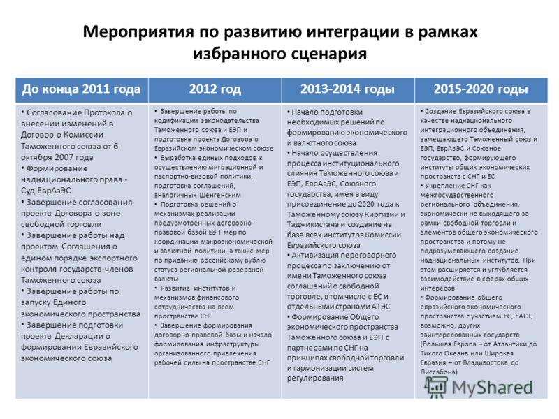 Мероприятия по развитию интеграции в рамках избранного сценария До конца 2011 года2012 год2013-2014 годы2015-2020 годы Согласование Протокола о внесении изменений в Договор о Комиссии Таможенного союза от 6 октября 2007 года Формирование наднациональ