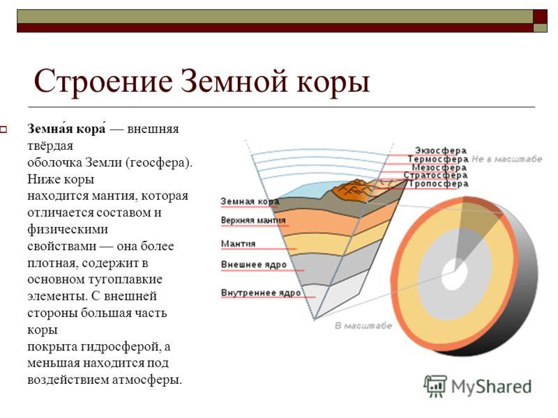 оболочка Земли (геосфера).