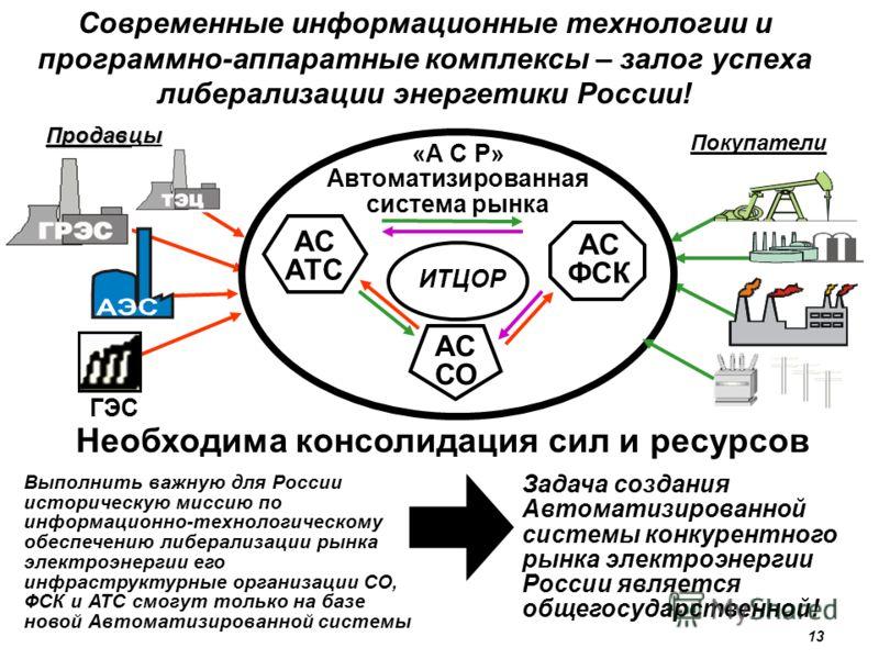 Необходима консолидация сил и ресурсов Продавцы Покупатели Выполнить важную для России историческую миссию по информационно-технологическому обеспечению либерализации рынка электроэнергии его инфраструктурные организации СО, ФСК и АТС смогут только н