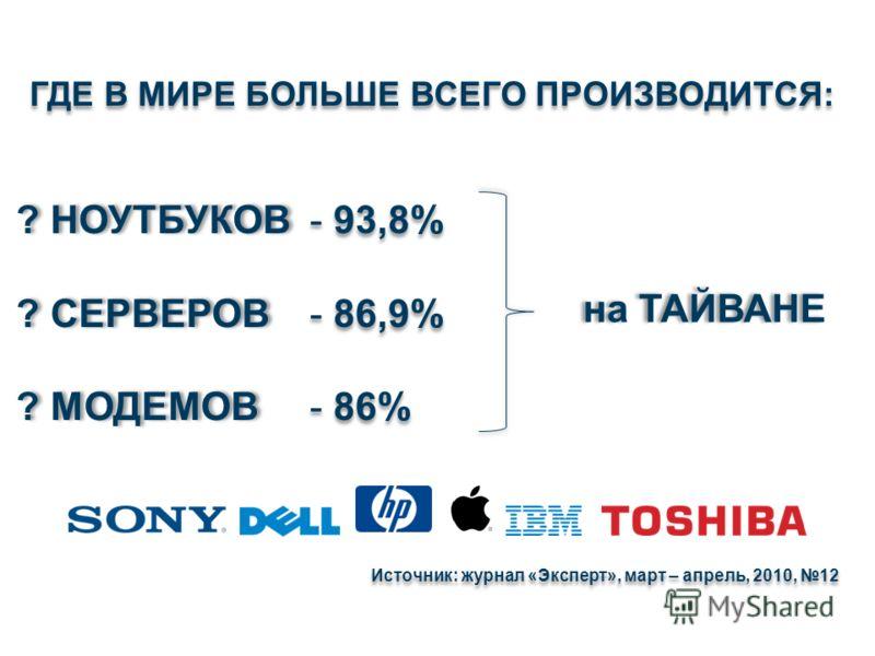 ГДЕ В МИРЕ БОЛЬШЕ ВСЕГО ПРОИЗВОДИТСЯ: ? НОУТБУКОВ ? СЕРВЕРОВ ? МОДЕМОВ ? НОУТБУКОВ ? СЕРВЕРОВ ? МОДЕМОВ - 93,8% - 86,9% - 86% - 93,8% - 86,9% - 86% на ТАЙВАНЕ Источник: журнал «Эксперт», март – апрель, 2010, 12