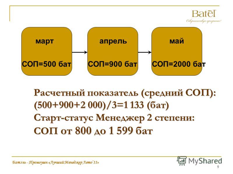 9 Расчетный показатель (средний СОП): (500+900+2 000)/3=1 133 (бат) Старт-статус Менеджер 2 степени: СОП от 800 до 1 599 бат Батэль - Промоушн «Лучший Менеджер Лето11» мартапрельмай СОП=500 батСОП=2000 батСОП=900 бат