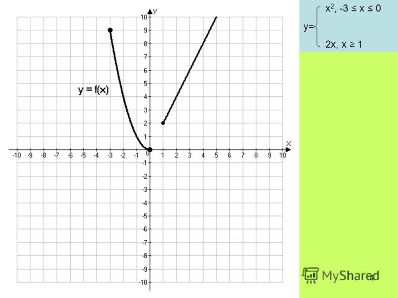 4 x 2, -3 x 0 y= 2x, x 1