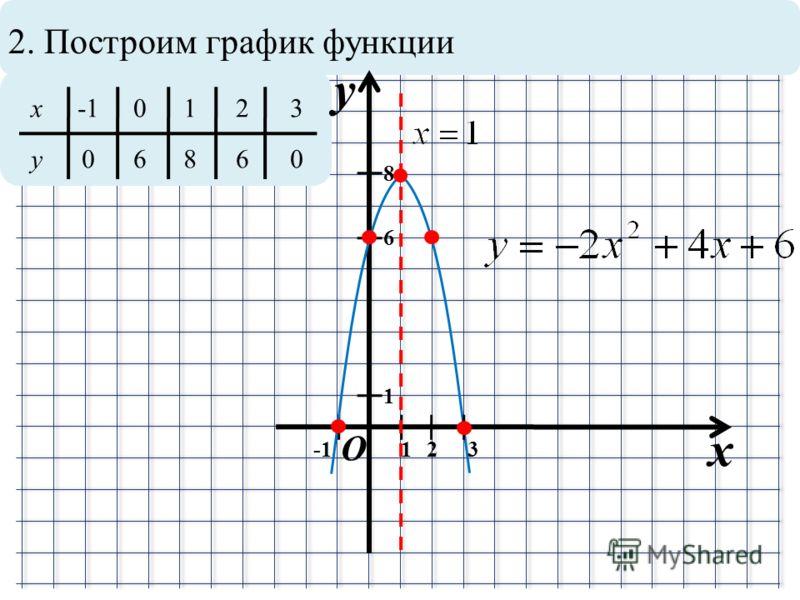 2. Построим график функции x y O 1 12 8 x 0123 y06860 6 3