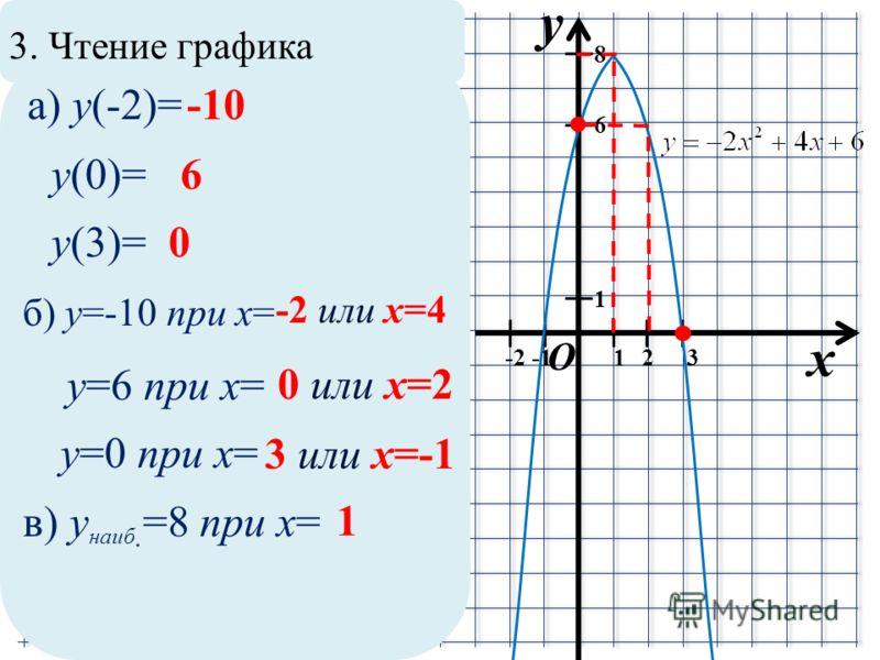 3. Чтение графика x y O 1 12 8 6 3 а) y(-2)=-10 y(0)=6 y(3)=0 -2 б) y=-10 при x= -2 или x=4 y=6 при x= 0 или x=2 y=0 при x= 3 или x=-1 в) y наиб. =8 при x= 1