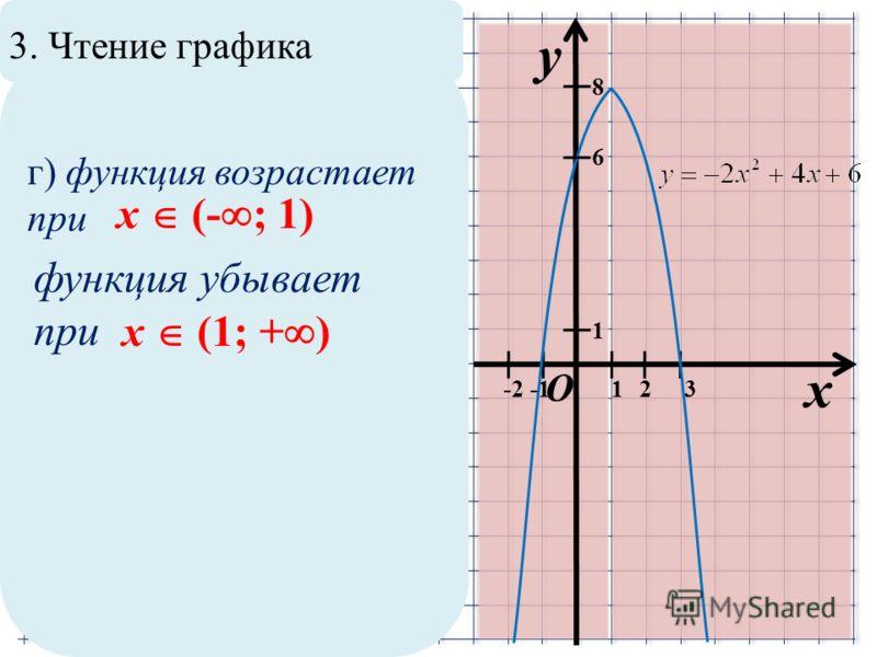 3. Чтение графика x y O 1 12 8 6 3 г) функция возрастает при x (- ; 1) функция убывает при x (1; + ) -2