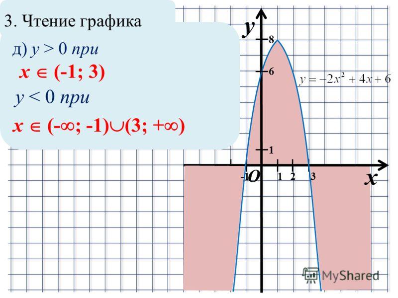 3. Чтение графика x y O 1 12 8 6 3 д) y > 0 при x (-1; 3) y < 0 при x (- ; -1) (3; + ) -2