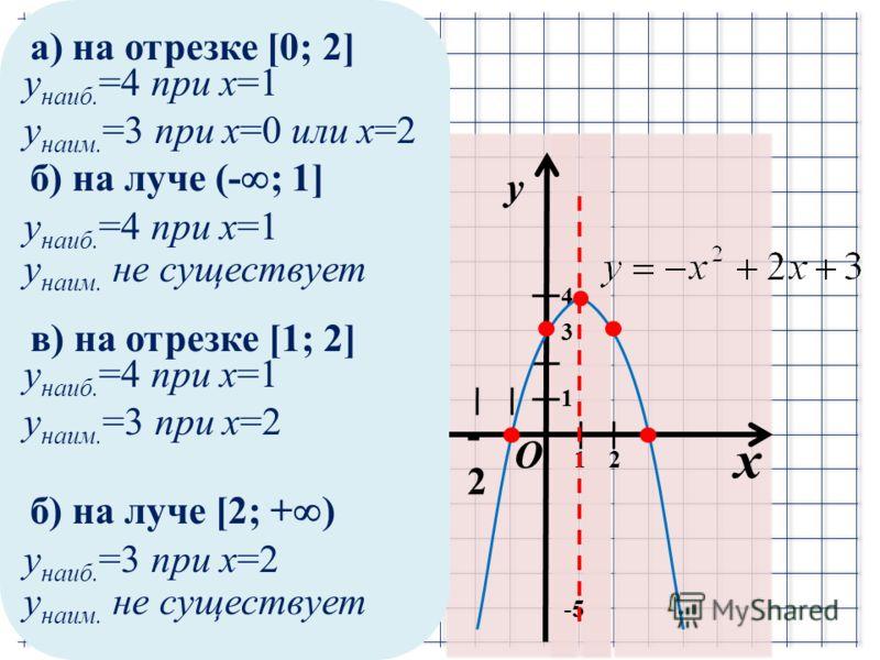 а) на отрезке [0; 2] x y 1 1 -2-2 -5-5 2 4 O y наиб. =4 при x=1 y наим. =3 при x=0 или x=2 3 б) на луче (- ; 1] y наиб. =4 при x=1 y наим. не существует в) на отрезке [1; 2] y наиб. =4 при x=1 y наим. =3 при x=2 б) на луче [2; + ) y наиб. =3 при x=2