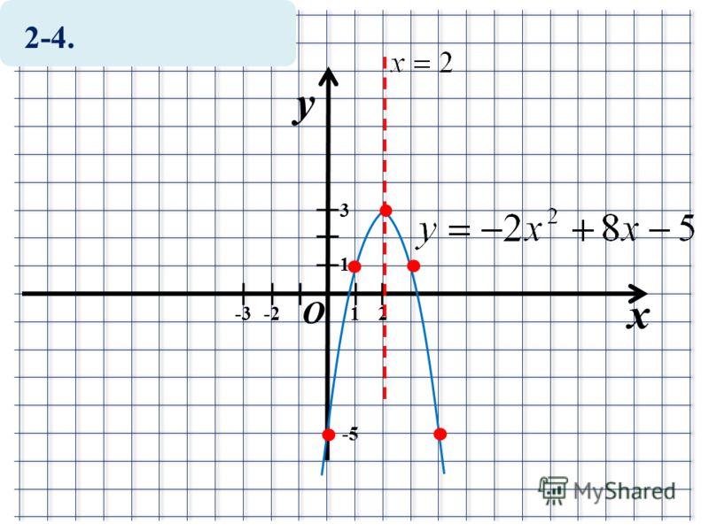 2-4. x y O 1 1-2 -5-5 2 3 -3